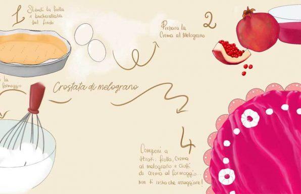 rappresentazione grafica della ricetta della crostata di melograno con i passaggi degli ingredienti